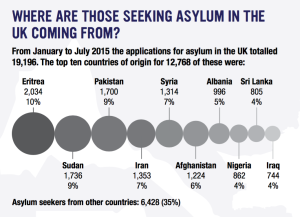 Where are those seeking asylum in UK coming from - extract from A Guide Refugees, Asylum Seekers and Migrants - Welcoming the Stranger - Churches Together Merseyside