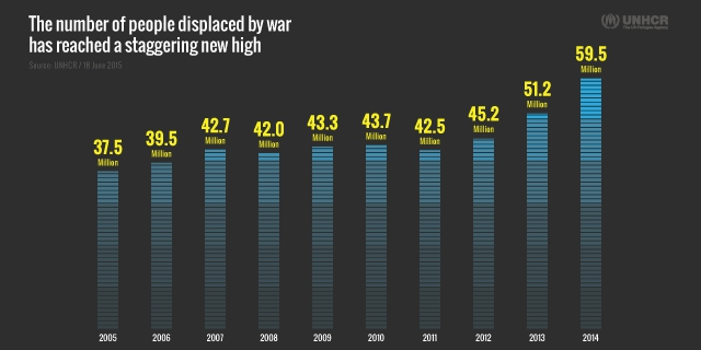 UNHCR Global Trends displaced by conflict graph
