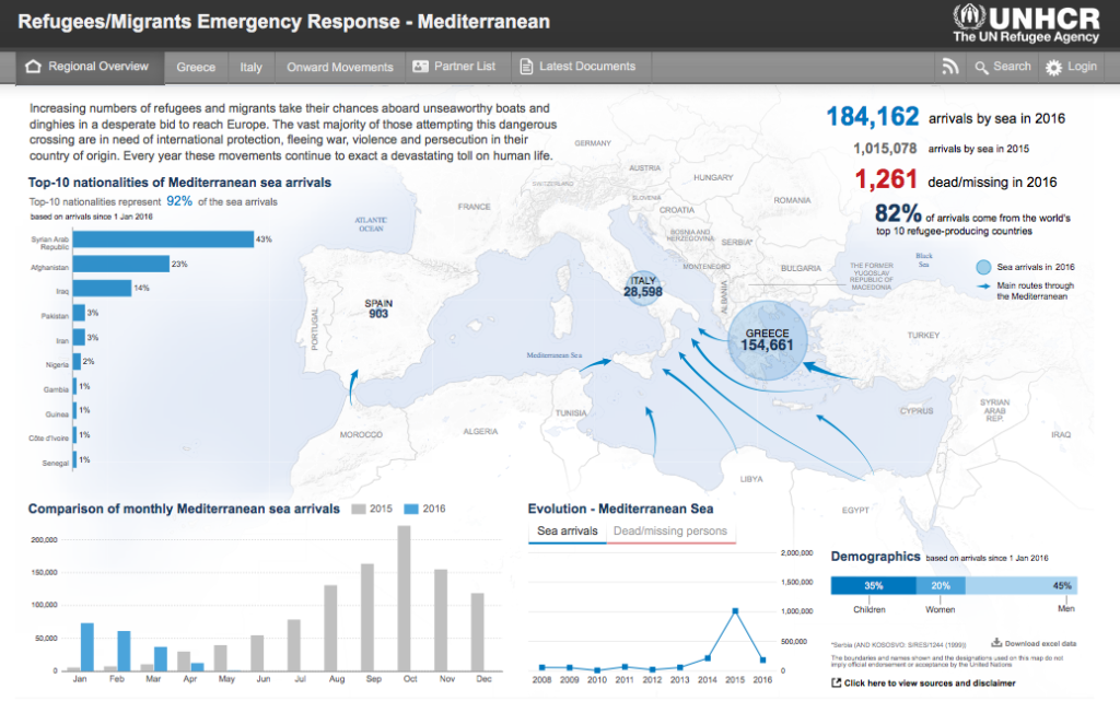 UNHCR migration data visualisation