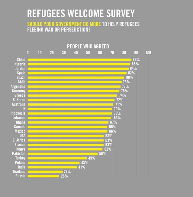 amnesty should your gov do more for refugees