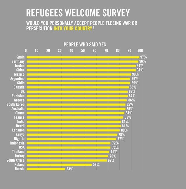 amnesty welcome refugees into your country