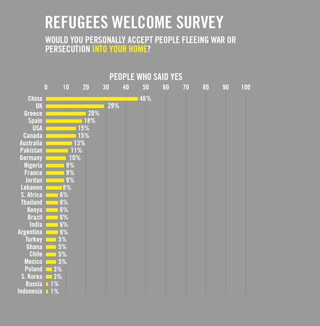 amnesty welcome refugees into your home