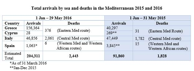 IOM May 2016 refugee Mediterranean crossings