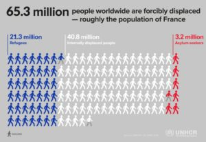 UNHCR Global Trends 2015 displaced vs France