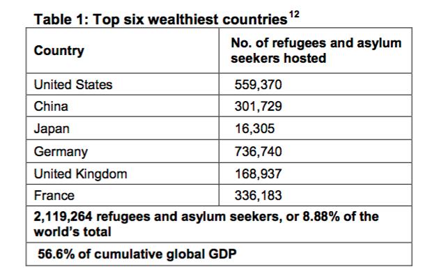Oxfam top six wealthiest nations