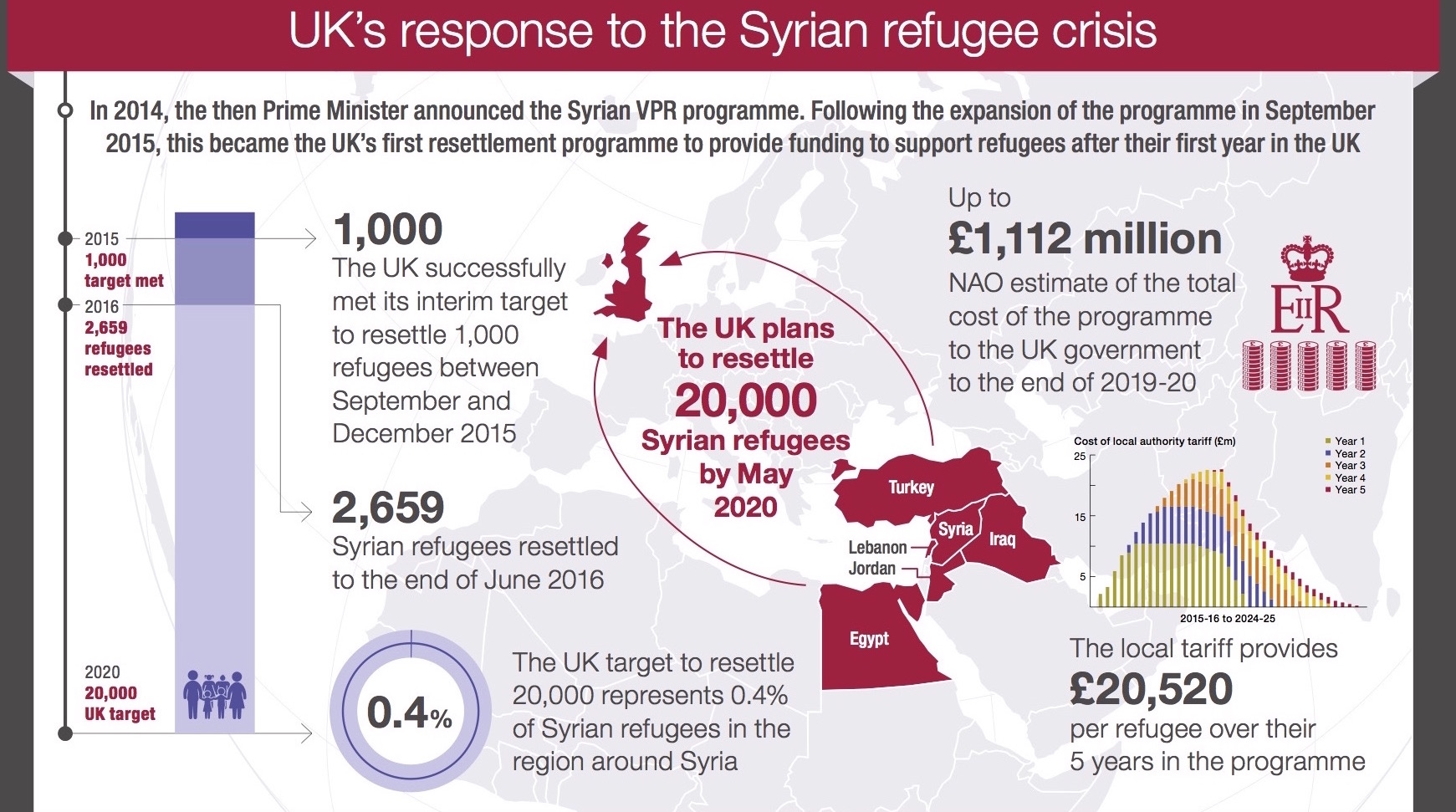 UK on target to resettle 20,000 Syrian refugees by 2020