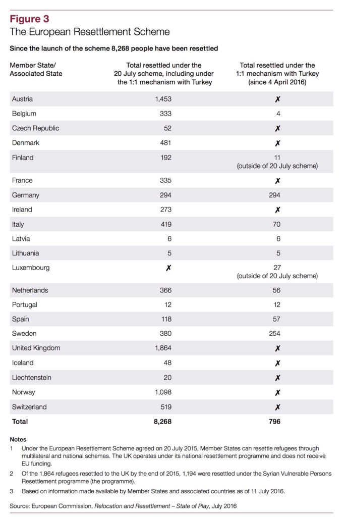 nao-european-resettlement-scheme-table