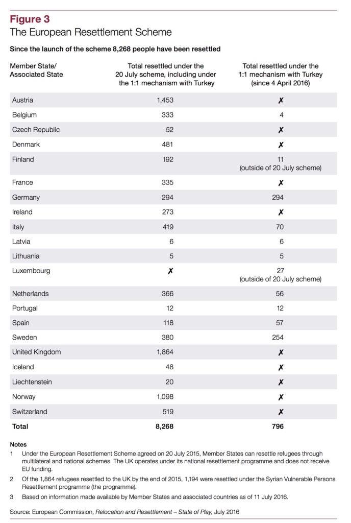 nao-european-resettlement-scheme-table