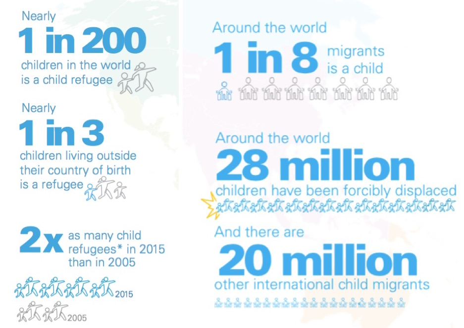 Unicef publish 'Uprooted' report: 28 million children forcibly displaced