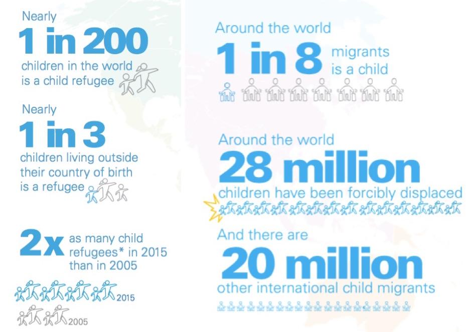 Unicef children refugee infographics