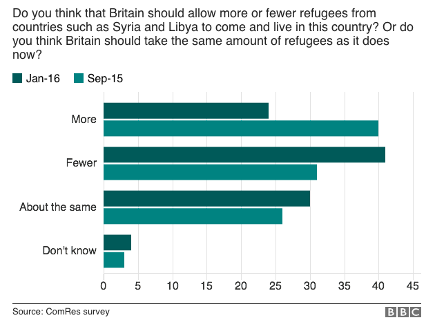 ComRes/BBC survey: Attitudes towards refugees harden in GB