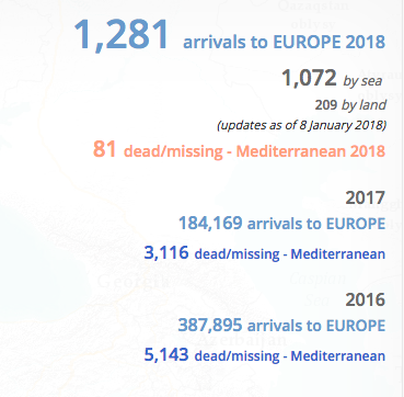 New Year brings familiar stories of migrant deaths and slavery
